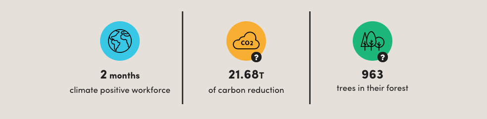 Making our company carbon positive with Ecologi